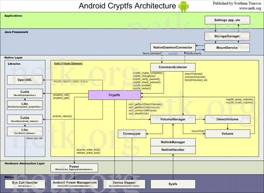 Android full-disk encryption. Android Cryptfs Architecture
