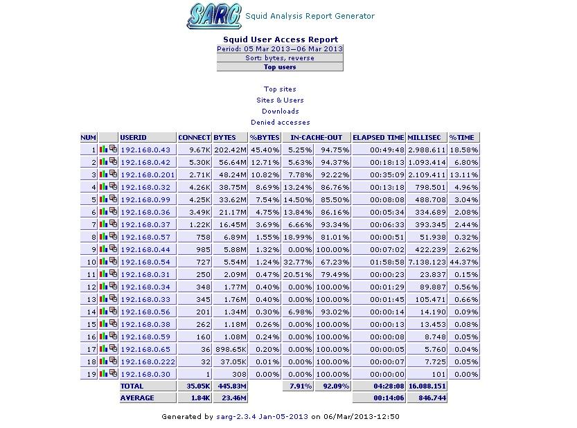 Статистика Sarg