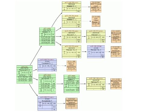 NetK. Любую схему сети можно отобразить в виде графического изображения.