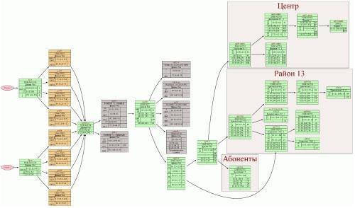 NetK. Пример графической схемы всех агрегирующих узлов
