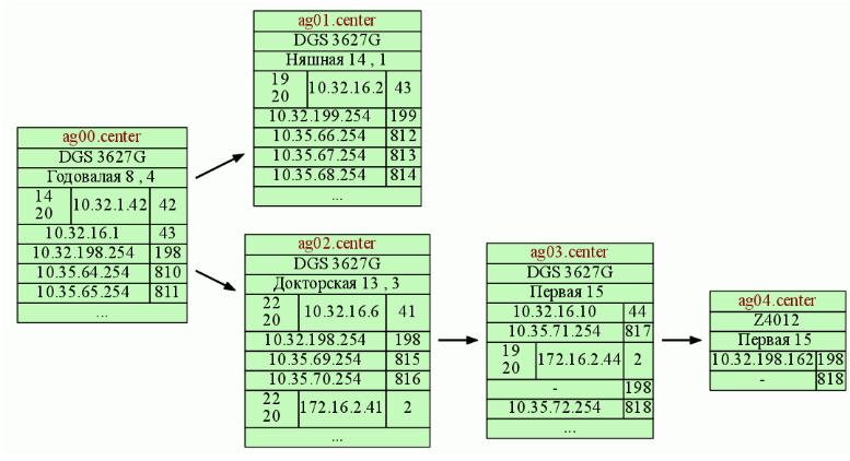 Агрегирующие узлы в программе NetK. Если узлов много, то удобно вести главную схему (общую схему) агрегирующих узлов и в отдельные районы вынести детализации агрегируемых узлов