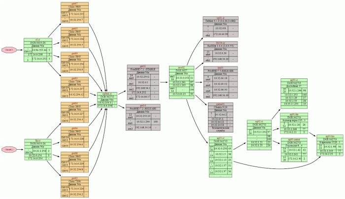 Общая схема топологии сети в программе NetK.