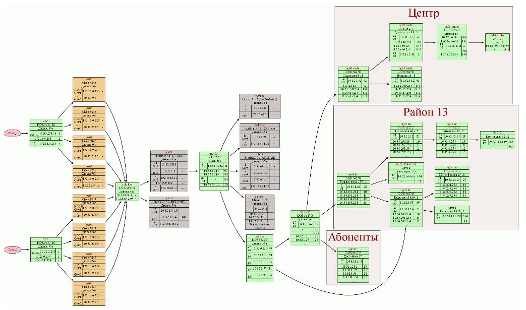 Рисование сети. Схема топологии сети в программе NetK - визуализатор сети